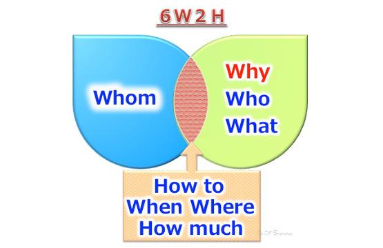 マーケティングミックス代替フレームワーク6W2H,marketing