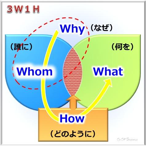 マーケティングにおける3W1Hのプロセス,marketing