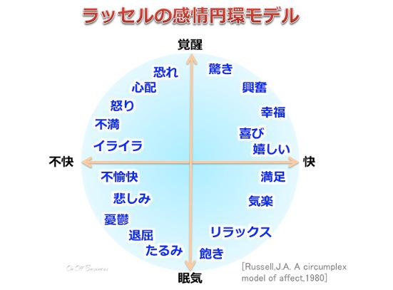 ラッセルの感情円環モデル