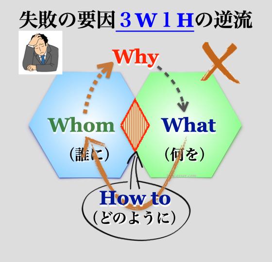 ビジネス失敗要因の3W1H逆流パターン