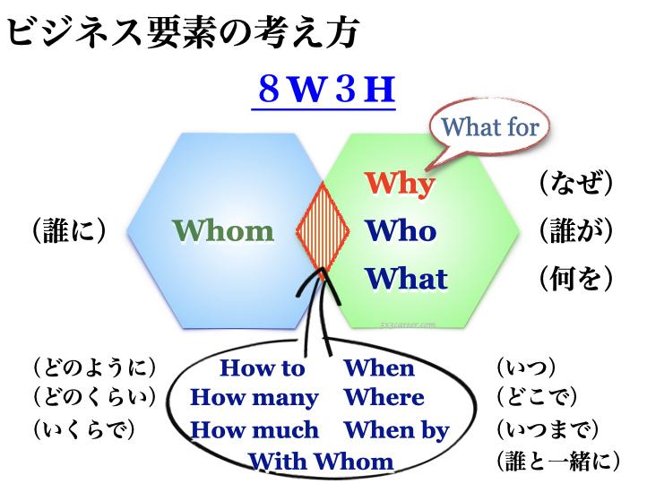 マーケティングプロセス8W3H
