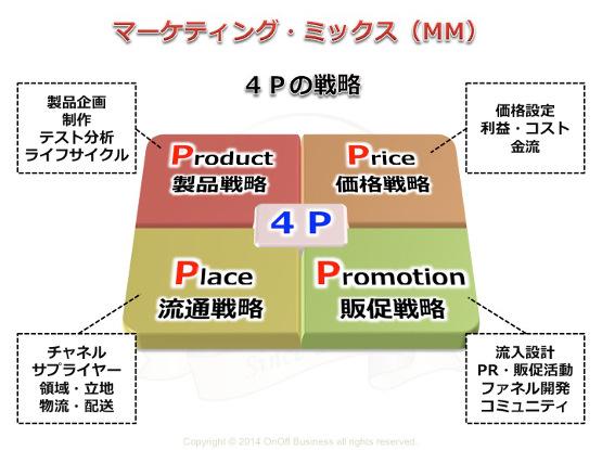 マーケティング・ミックス4p戦略,製品戦略,価格戦略,販促戦略,流通戦略