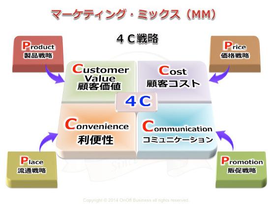 マーケティング・ミックス4c戦略,顧客価値,顧客コスト,利便性,コミュニケーション
