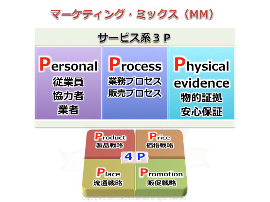 マーケティング・ミックス7p,サービス3p,パーソナル,プロセス,フィジカル
