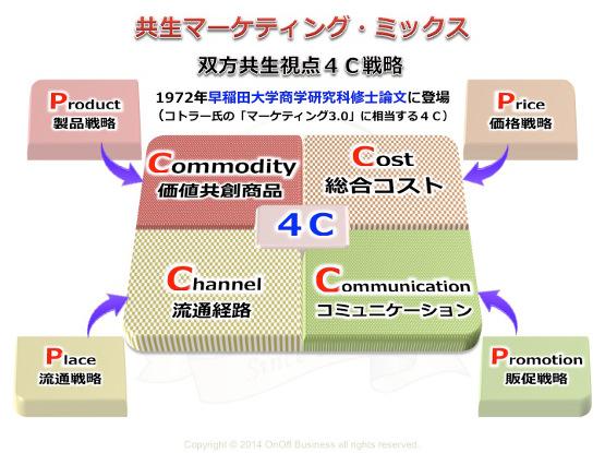 共生マーケティング・ミックス4c戦略,価値共創商品,総合コスト,流通経路,コミュニケーション