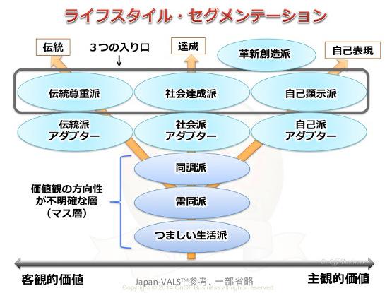 セグメンテーション,STP,JapanVALS,ライフスタイル属性