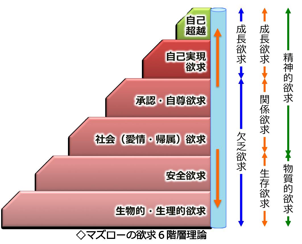 マズローの欲求6階層理論
