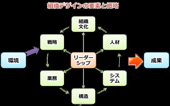 organization_design組織デザイン