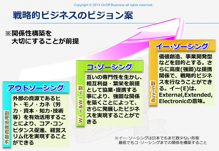 outsourcing_step,アウトソーシング