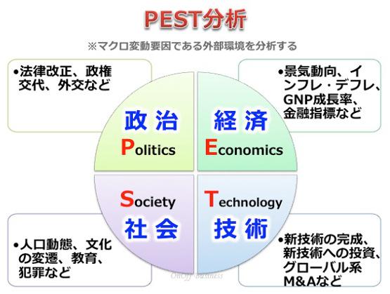 pest分析,リサーチ