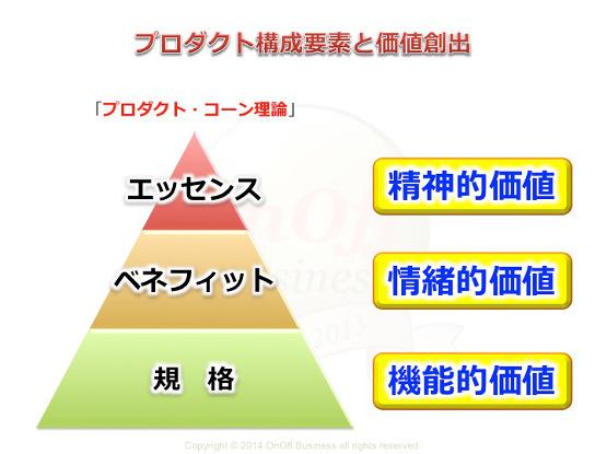 プロダクトコーン理論,プロダクト価値,機能価値,情緒的価値,精神的価値
