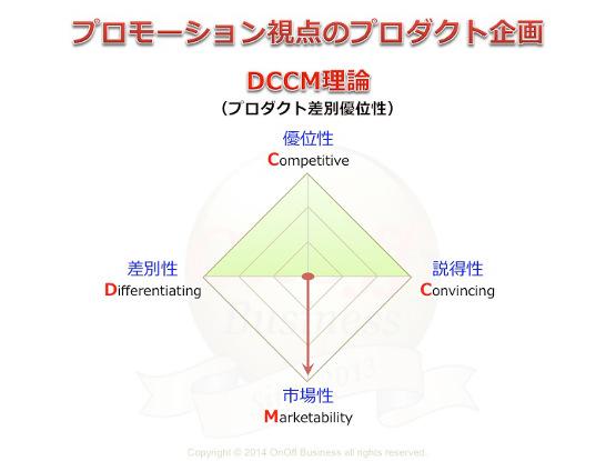 DCCM理論,プロダクト企画