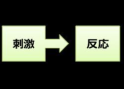 反応性モデル