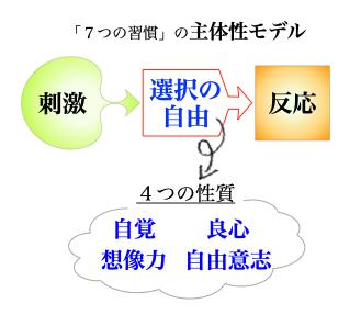主体性モデル,7つの習慣,4つの性質,刺激反応理論