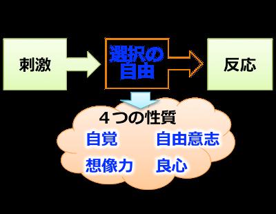 7つの習慣,主体性モデル