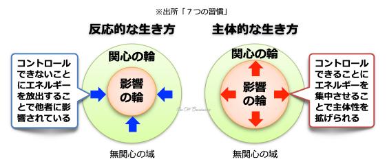 影響の輪と関心の輪の関係