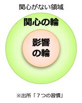 7つの習慣「関心の輪と影響の輪」