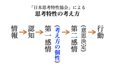 日本思考特性協会による思考特性の考え方