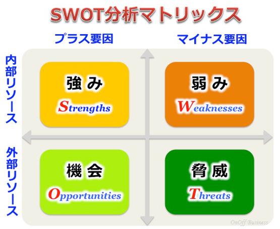 SWOT分析,リサーチ