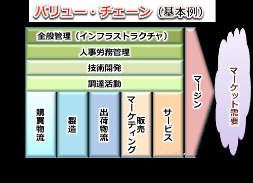 バリューチェーン基本図