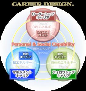 careerdesign,キャリアデザイン,パーソナルケイパビリティ