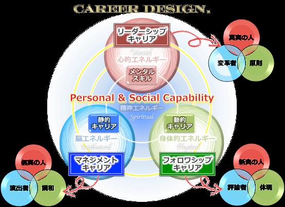careerdesign3dキャリアデザイン