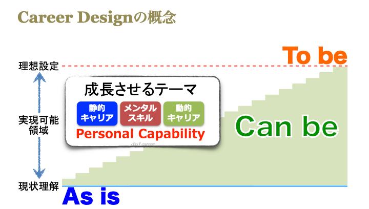 キャリアデザインの概念