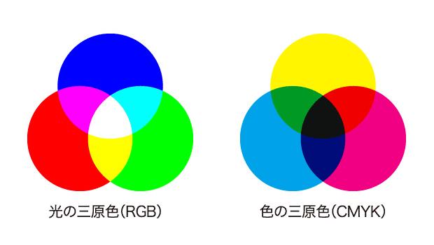 三原色を彩る