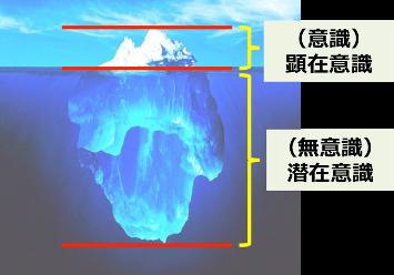 氷山の一角,顕在意識と潜在意識